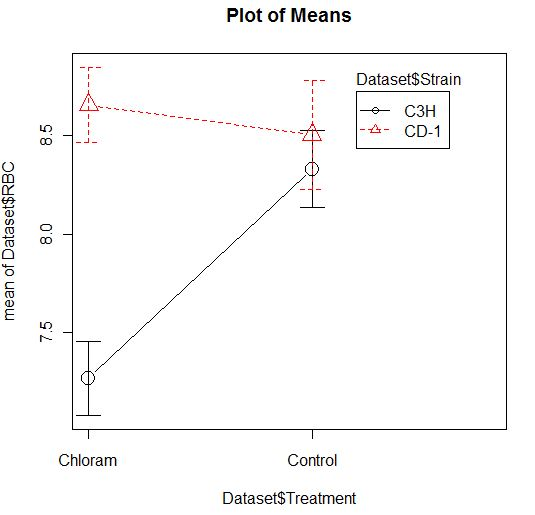 Plot of Means