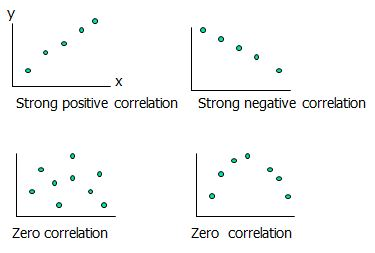 the methods used for establishing a correlation between variables and examples Different method of establishing correlation between variables research paper i the scientific method scientists see the world from a different perspective scientists observe the.